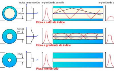 Funcionamiento de la fibra óptica