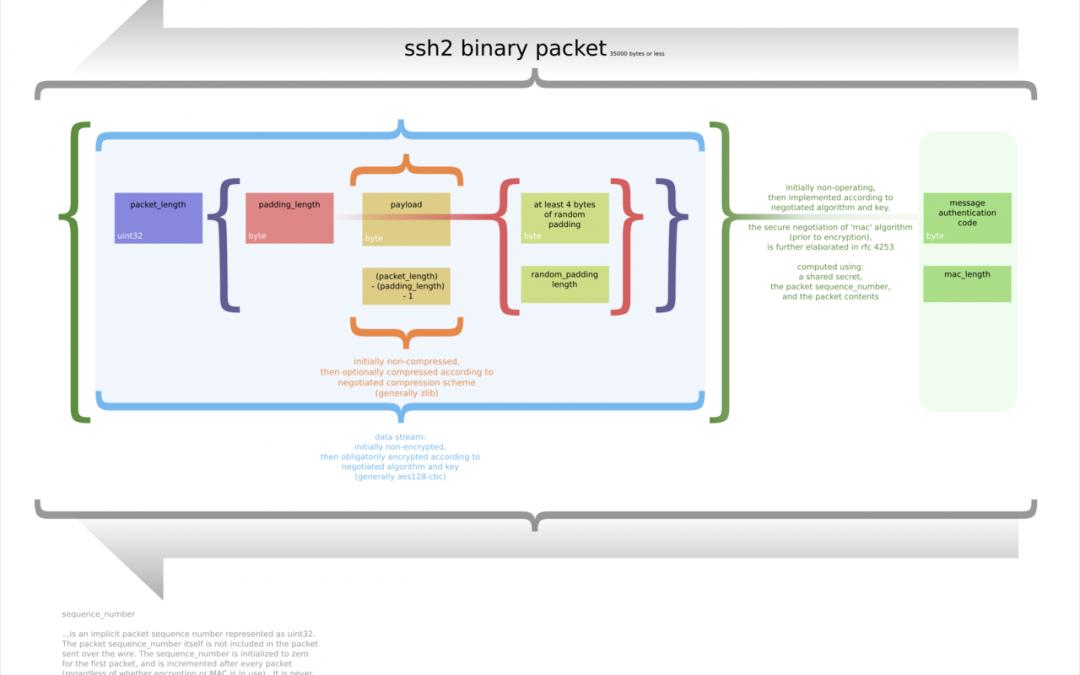 Como funciona una conexión SSH