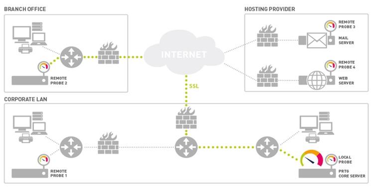 Monitorización de Redes