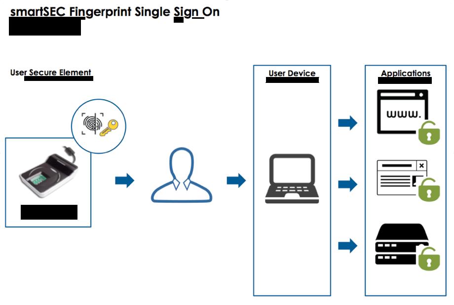 Autenticación SSO (Single Sign On)